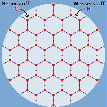 strukturierte Wassermoleküle